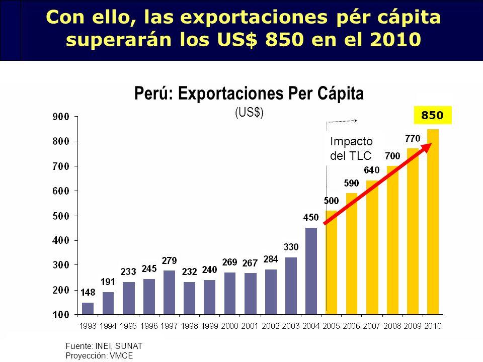 Perú: Exportaciones Per Cápita (US$)
