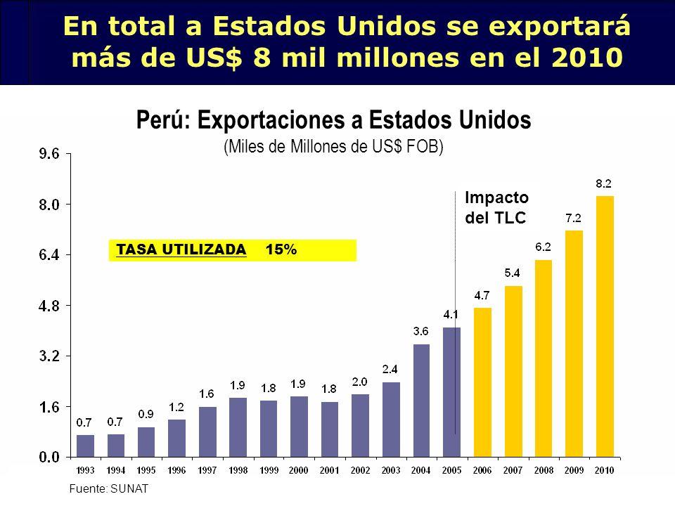 Perú: Exportaciones a Estados Unidos (Miles de Millones de US$ FOB)