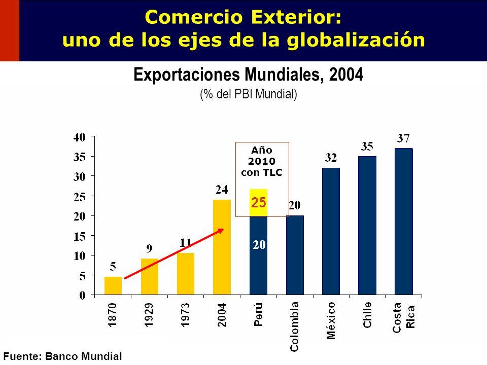 Comercio Exterior: uno de los ejes de la globalización
