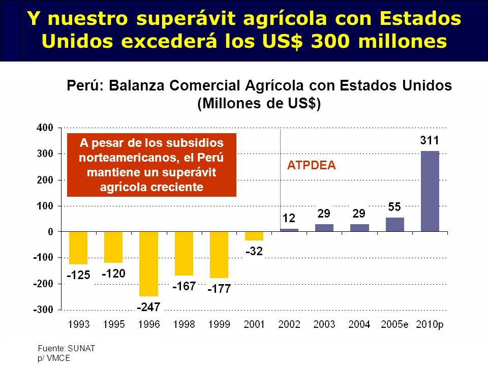 Perú: Balanza Comercial Agrícola con Estados Unidos (Millones de US$)
