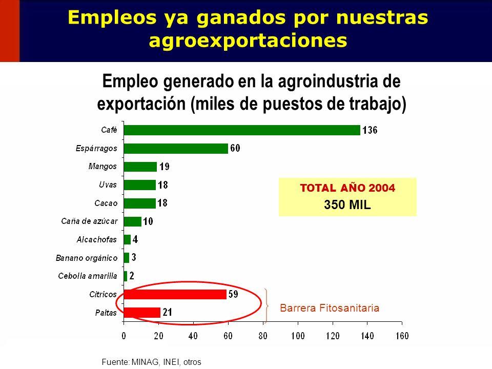 Empleos ya ganados por nuestras agroexportaciones