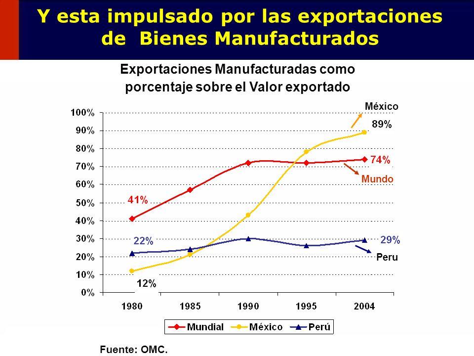 Y esta impulsado por las exportaciones de Bienes Manufacturados