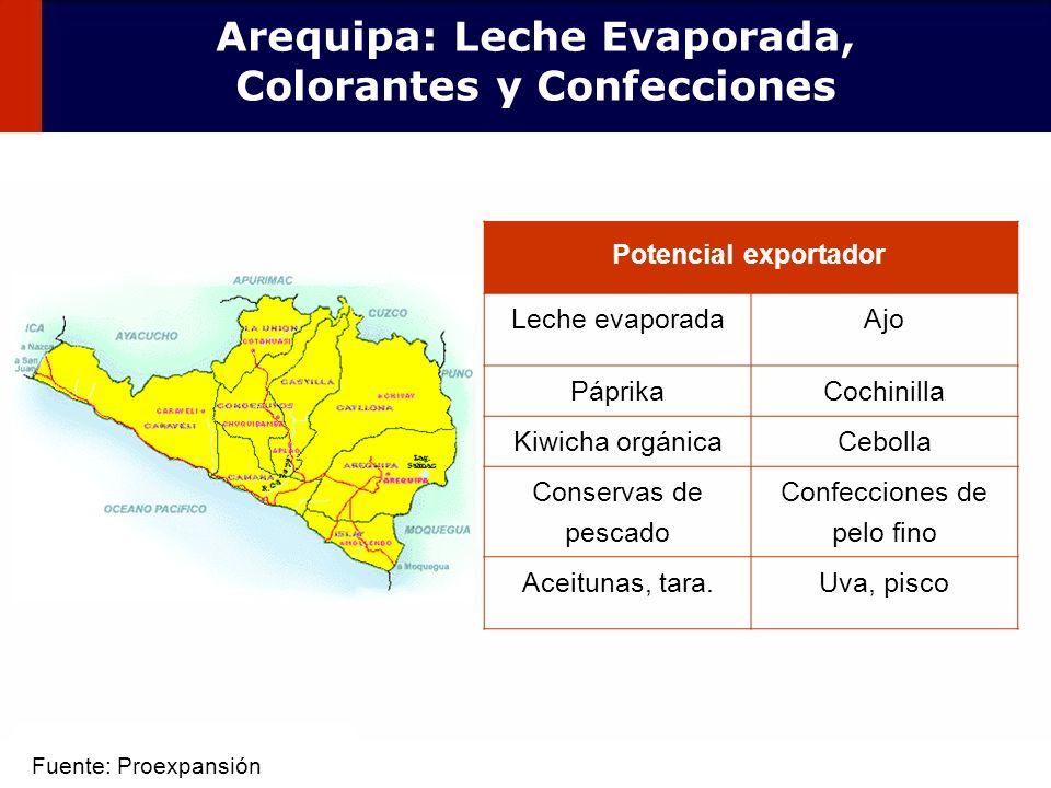 Arequipa: Leche Evaporada, Colorantes y Confecciones