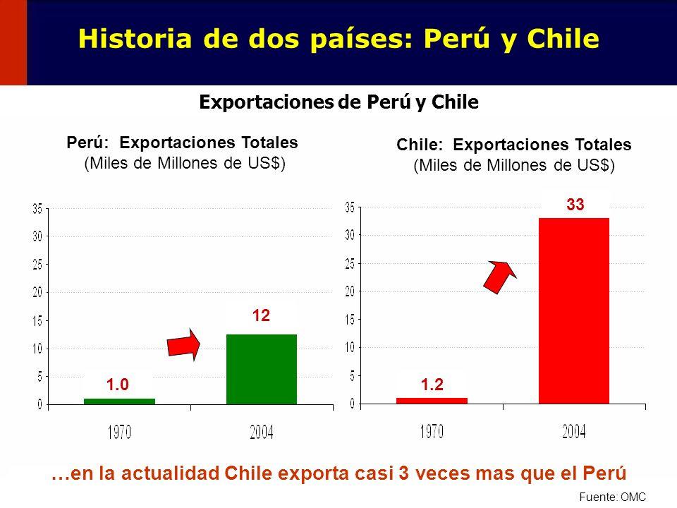 Historia de dos países: Perú y Chile