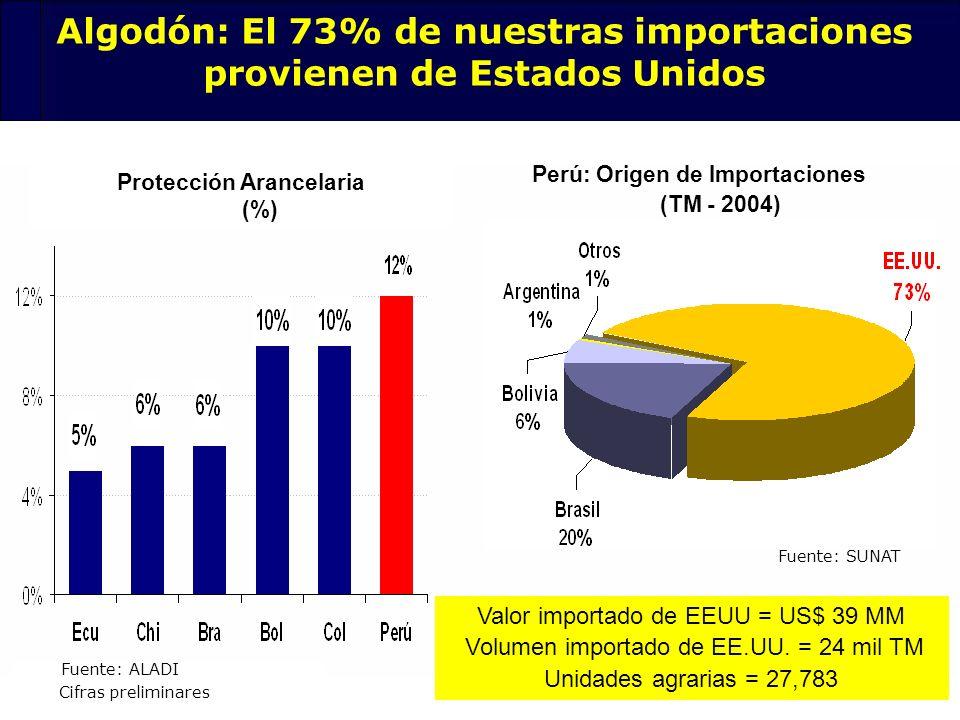 Algodón: El 73% de nuestras importaciones provienen de Estados Unidos