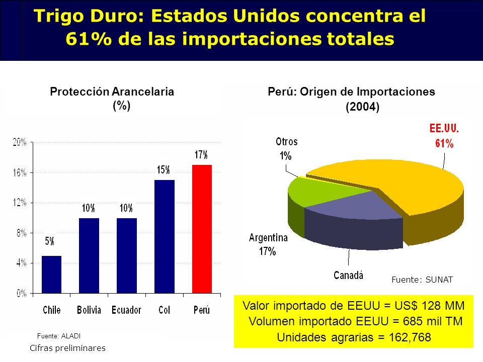 Protección Arancelaria (%) Perú: Origen de Importaciones (2004)
