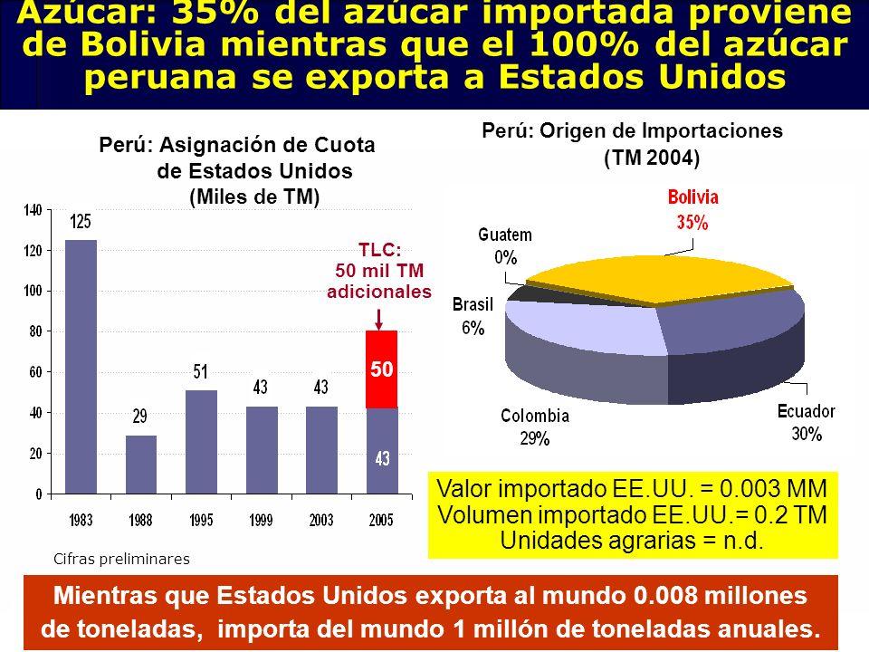 Azúcar: 35% del azúcar importada proviene de Bolivia mientras que el 100% del azúcar peruana se exporta a Estados Unidos