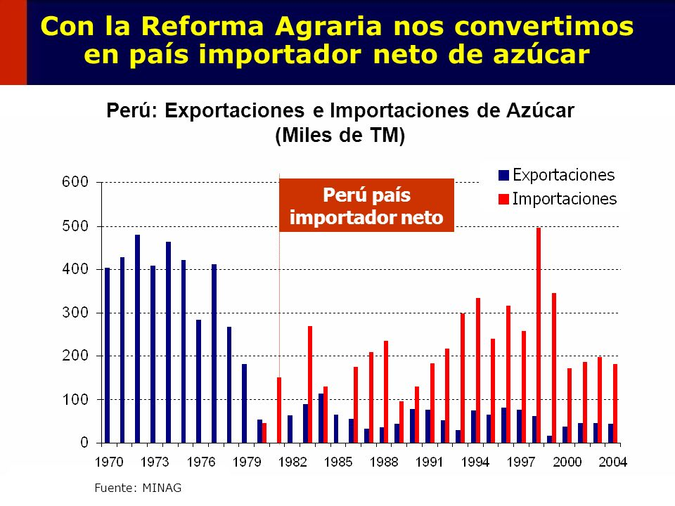 Con la Reforma Agraria nos convertimos en país importador neto de azúcar