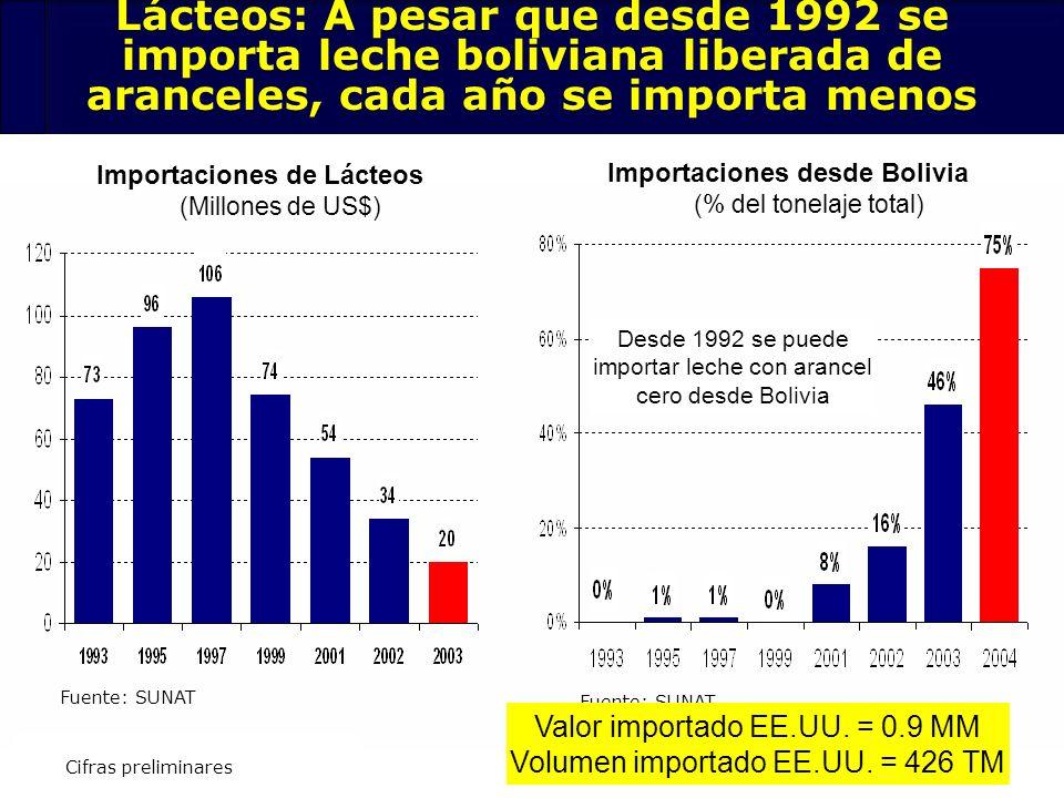 Lácteos: A pesar que desde 1992 se importa leche boliviana liberada de aranceles, cada año se importa menos