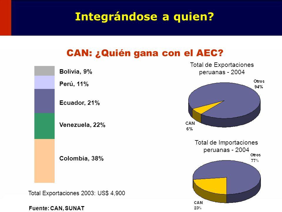 CAN: ¿Quién gana con el AEC