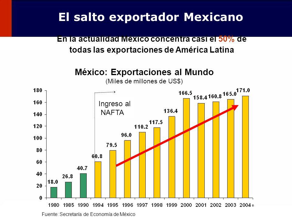 El salto exportador Mexicano