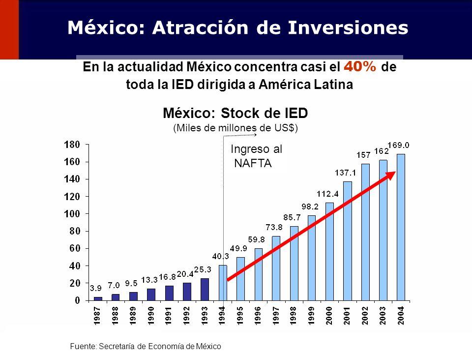 México: Atracción de Inversiones