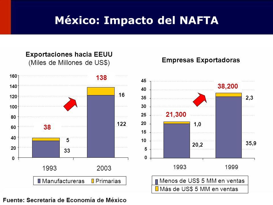 México: Impacto del NAFTA Empresas Exportadoras