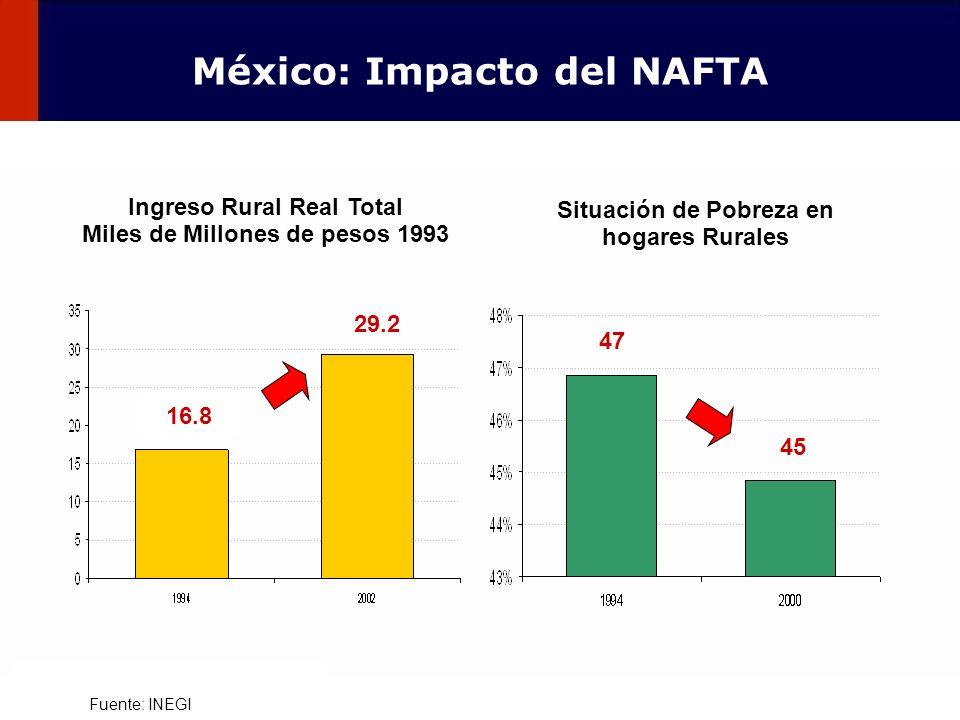 México: Impacto del NAFTA