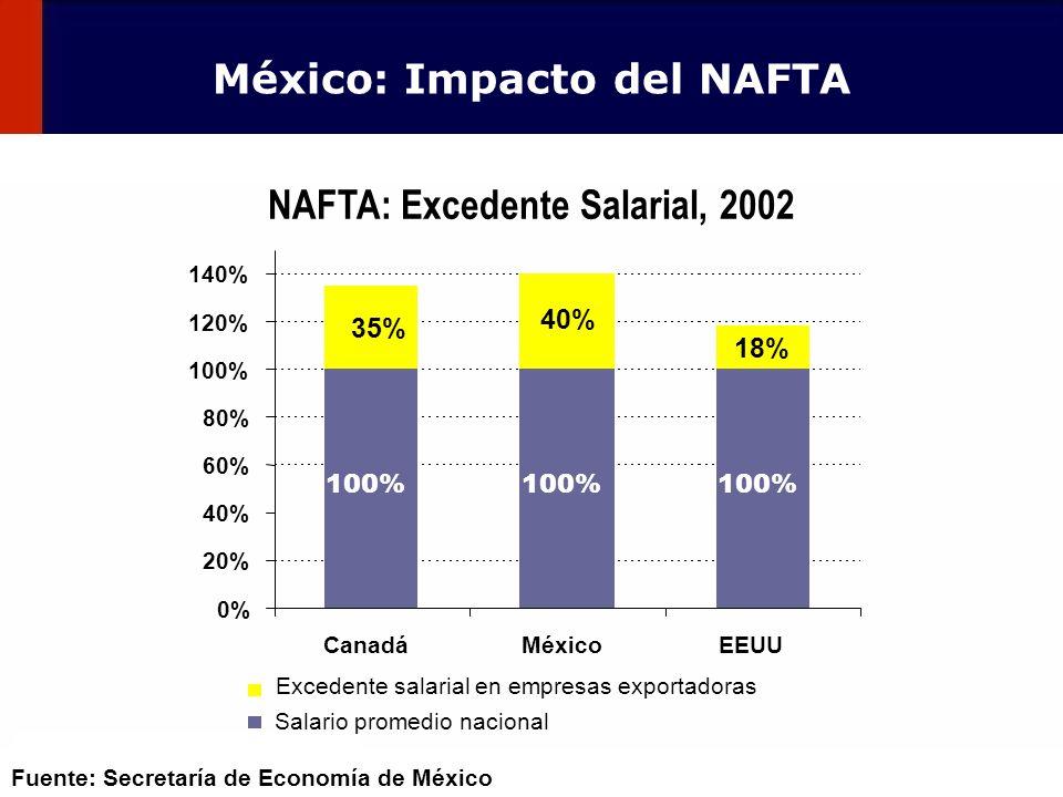 México: Impacto del NAFTA NAFTA: Excedente Salarial, 2002