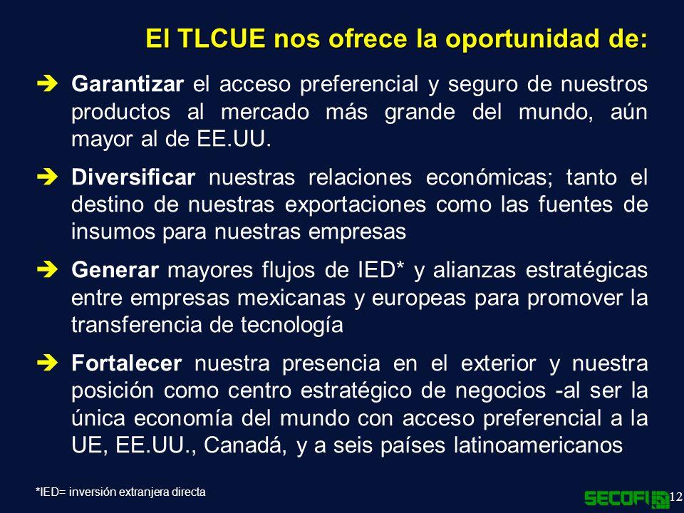 El TLCUE nos ofrece la oportunidad de: