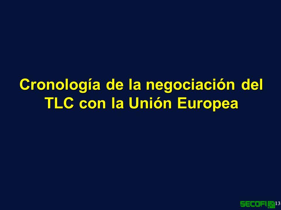 Cronología de la negociación del TLC con la Unión Europea