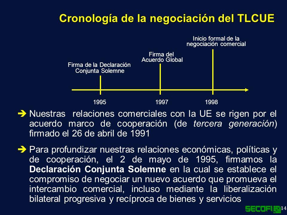 Cronología de la negociación del TLCUE