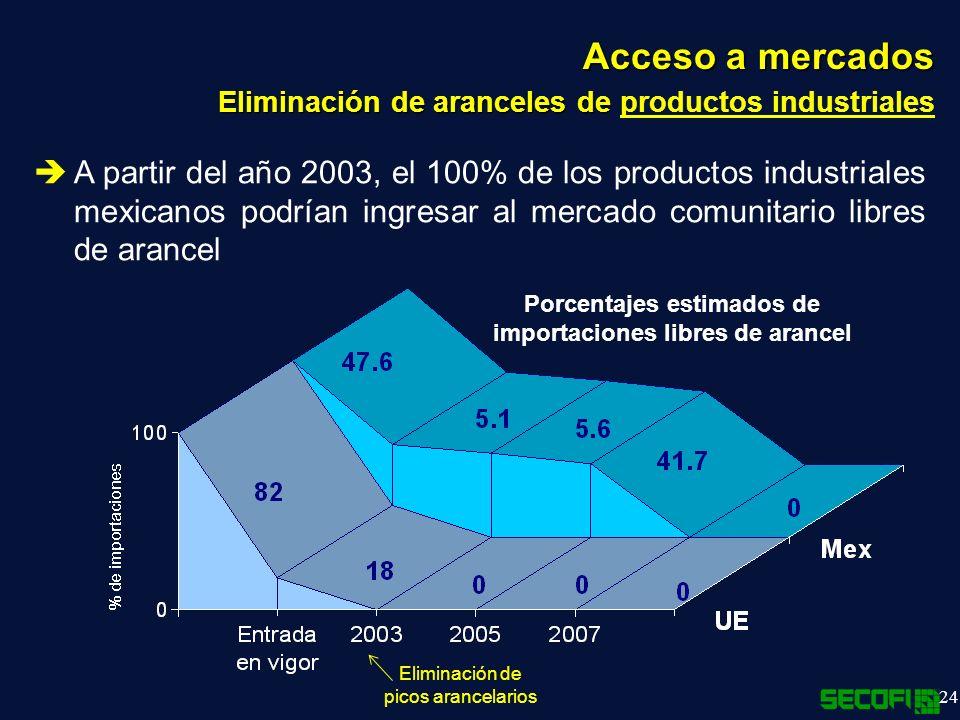 Porcentajes estimados de importaciones libres de arancel