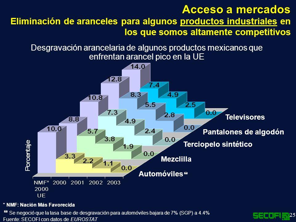 Acceso a mercados Eliminación de aranceles para algunos productos industriales en los que somos altamente competitivos.