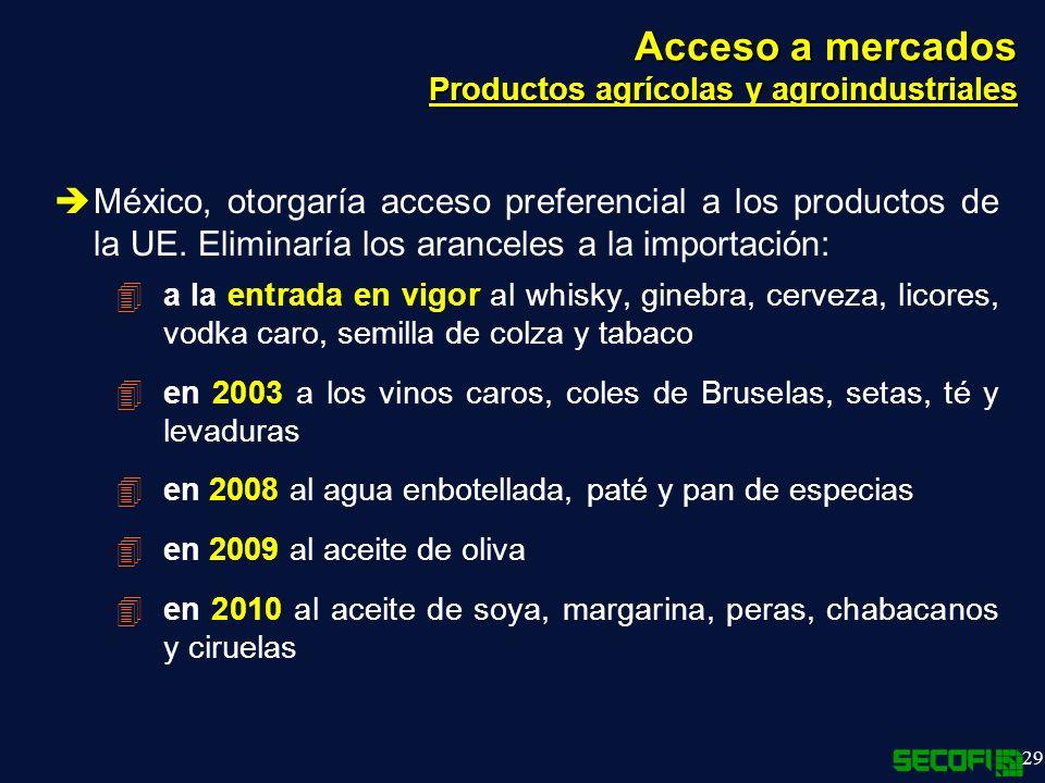 Acceso a mercados Productos agrícolas y agroindustriales