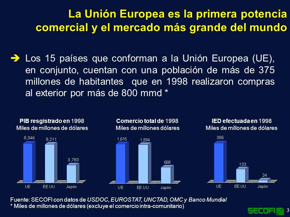 La Unión Europea es la primera potencia comercial y el mercado más grande del mundo
