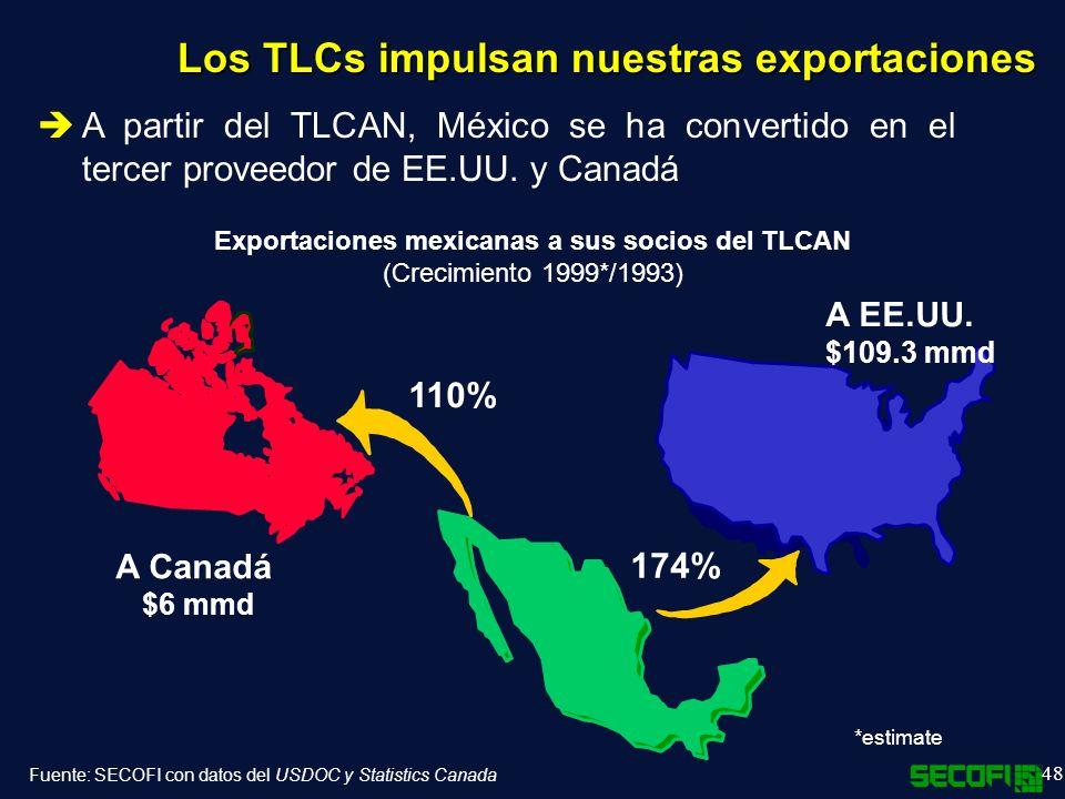 Exportaciones mexicanas a sus socios del TLCAN