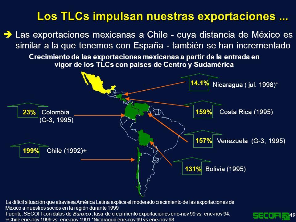 Los TLCs impulsan nuestras exportaciones ...