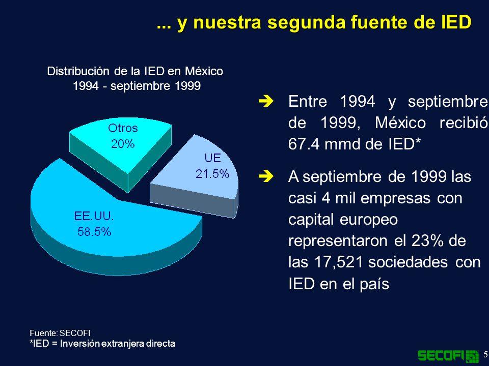 Distribución de la IED en México