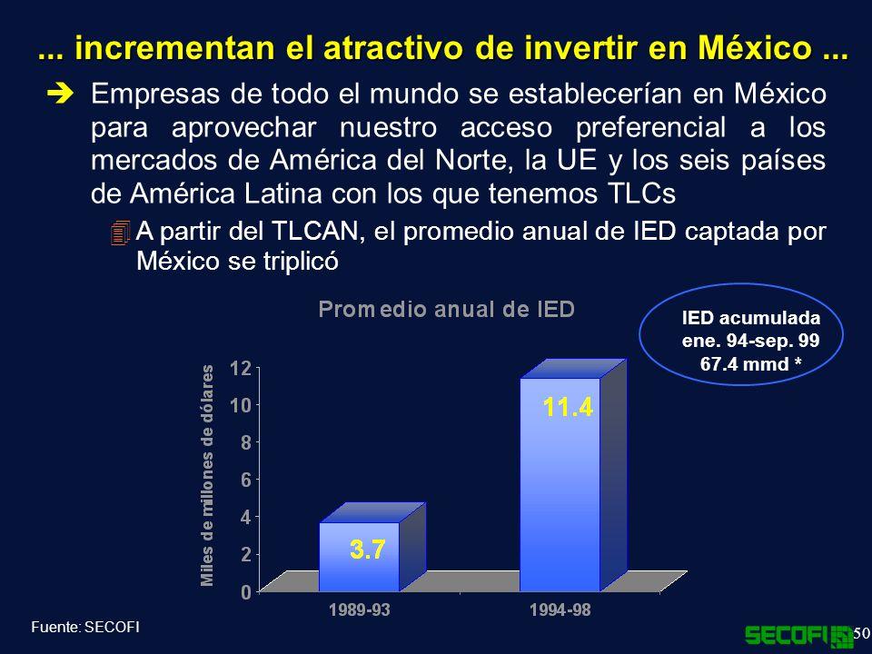 ... incrementan el atractivo de invertir en México ...