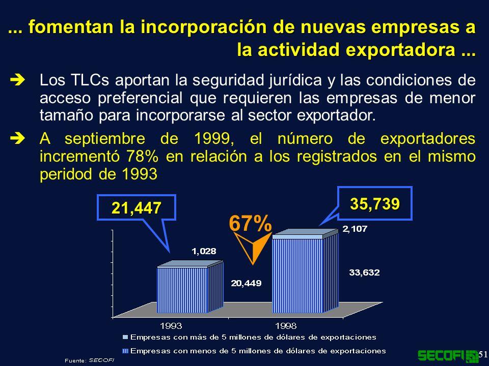 ... fomentan la incorporación de nuevas empresas a la actividad exportadora ...