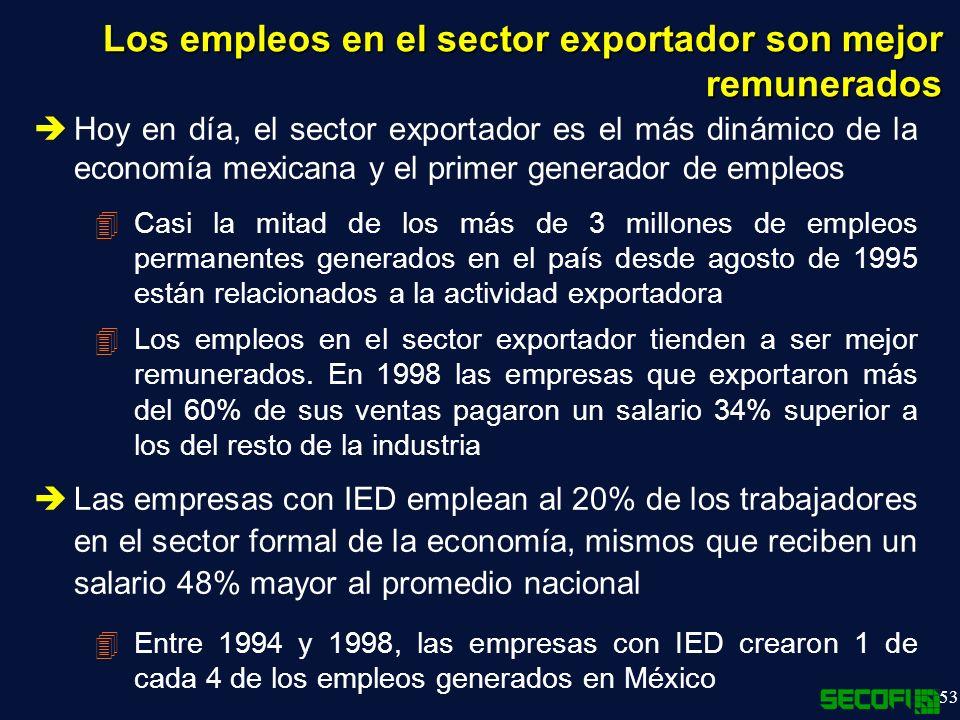 Los empleos en el sector exportador son mejor remunerados