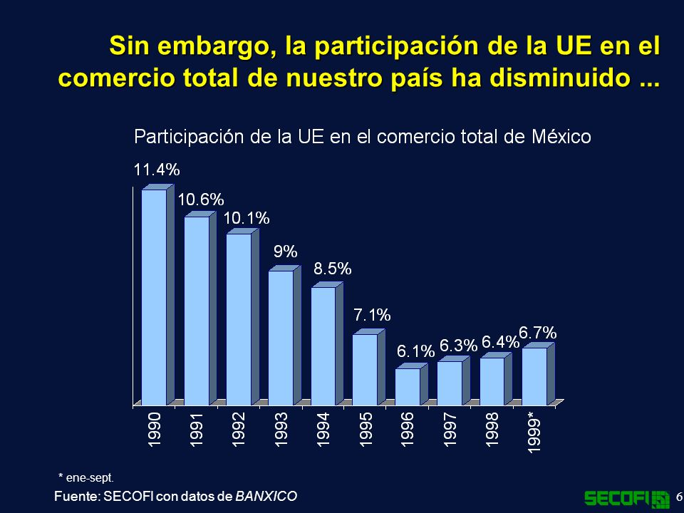 Sin embargo, la participación de la UE en el comercio total de nuestro país ha disminuido ...