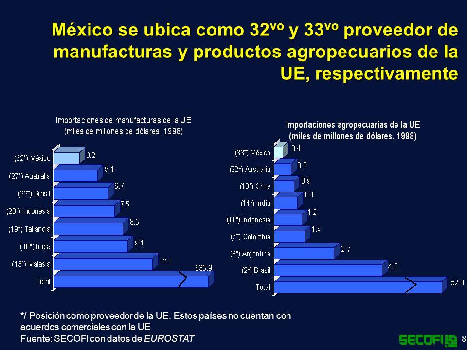 México se ubica como 32vo y 33vo proveedor de manufacturas y productos agropecuarios de la UE, respectivamente