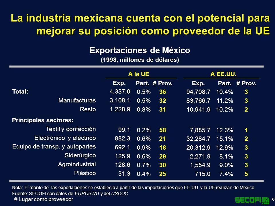Exportaciones de México