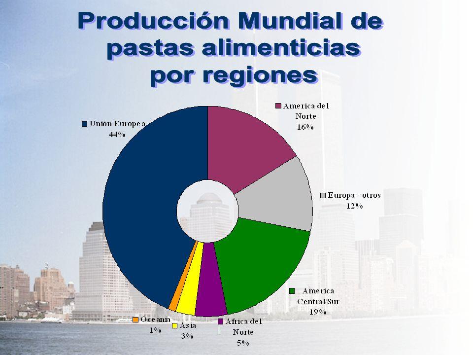 Producción Mundial de pastas alimenticias por regiones