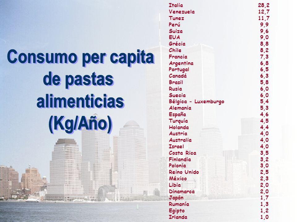 Consumo per capita de pastas alimenticias (Kg/Año)