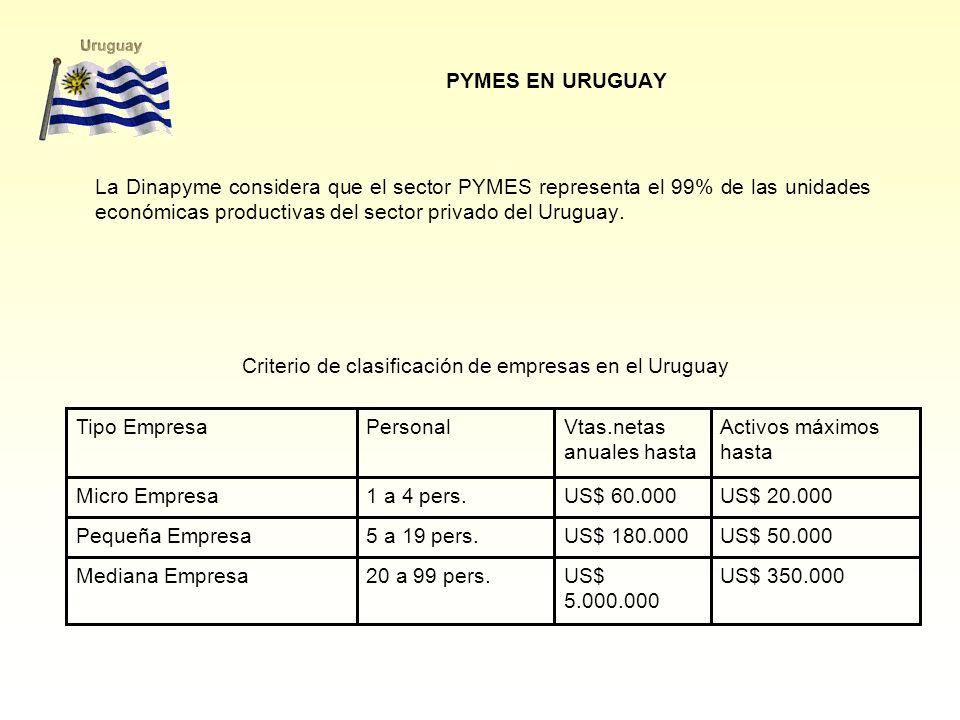 Criterio de clasificación de empresas en el Uruguay