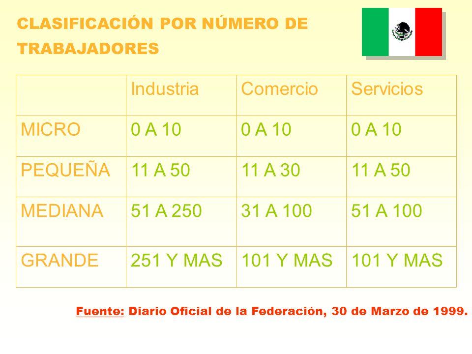 101 Y MAS 251 Y MAS GRANDE 51 A 100 31 A 100 51 A 250 MEDIANA 11 A 50