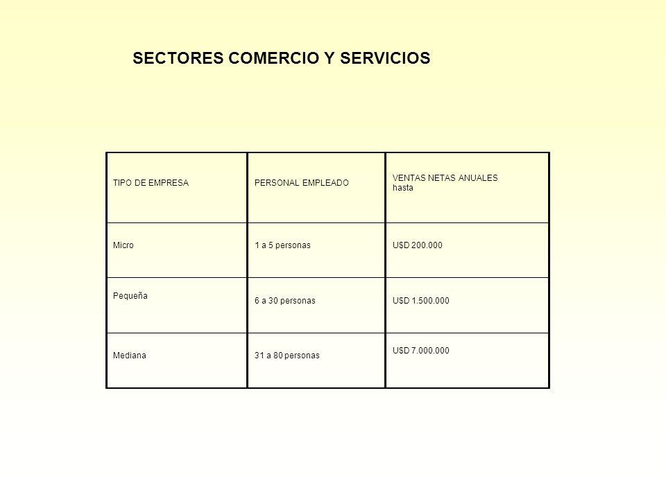SECTORES COMERCIO Y SERVICIOS