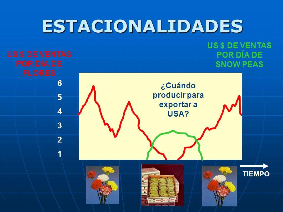 ESTACIONALIDADES US $ DE VENTAS POR DÍA DE SNOW PEAS
