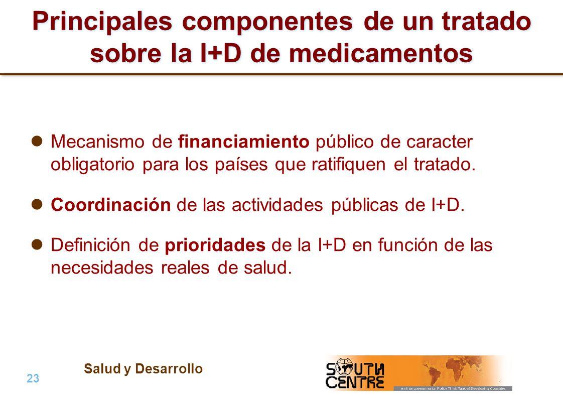 Principales componentes de un tratado sobre la I+D de medicamentos
