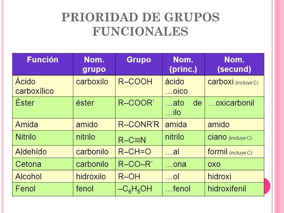 Presentacion De Los Grupos Funcionales: VERONICA ISABEL PINZÓN MDCN