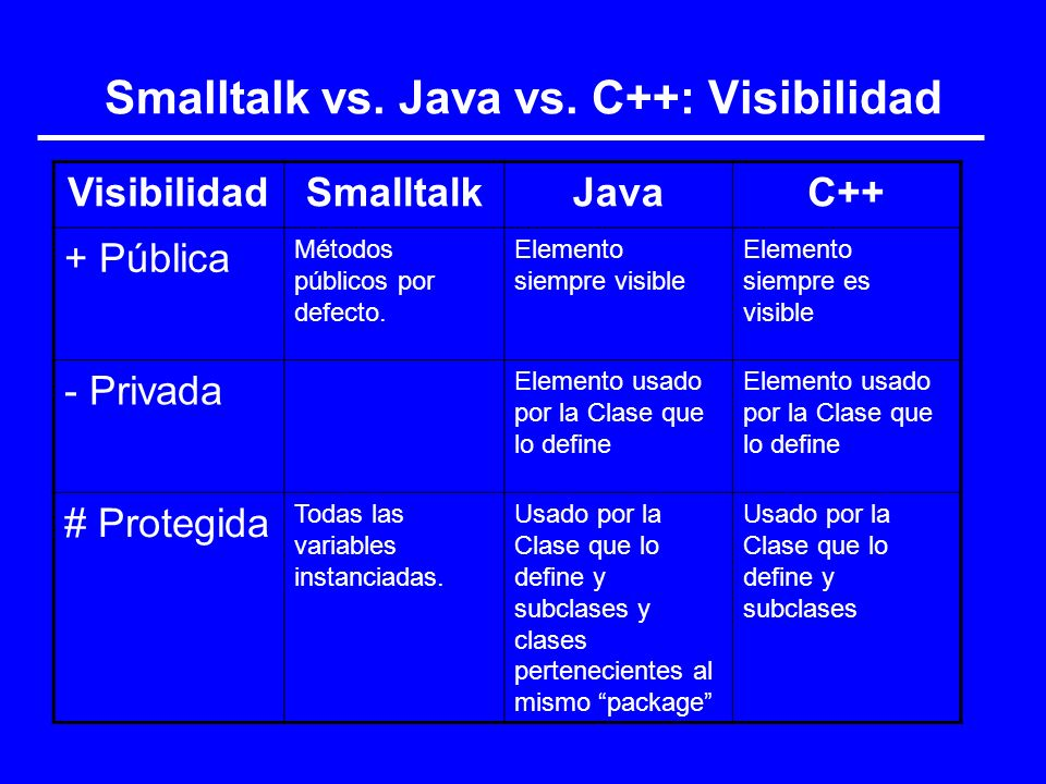 Smalltalk vs. Java vs. C++: Visibilidad