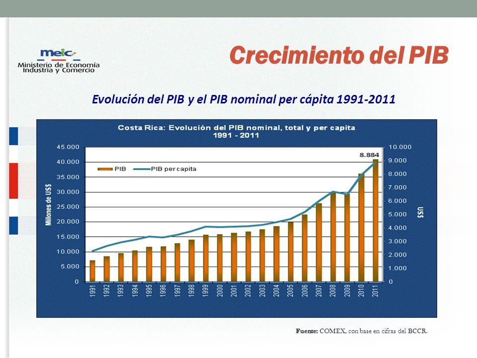 Evolución del PIB y el PIB nominal per cápita 1991-2011