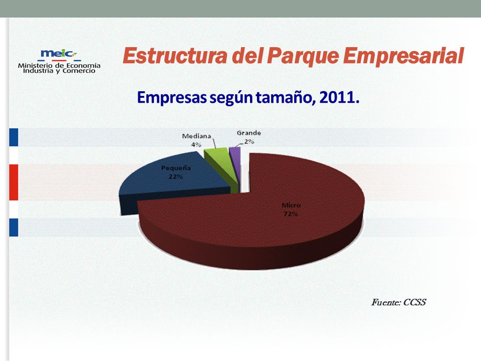 Estructura del Parque Empresarial