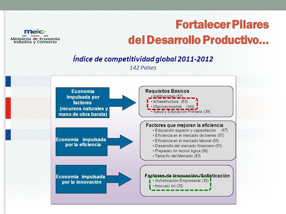 Índice de competitividad global 2011-2012