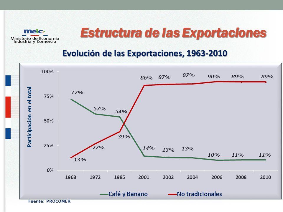 Estructura de las Exportaciones