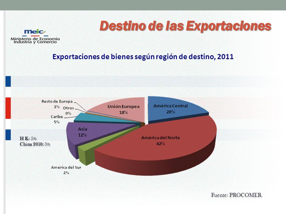 Exportaciones de bienes según región de destino, 2011