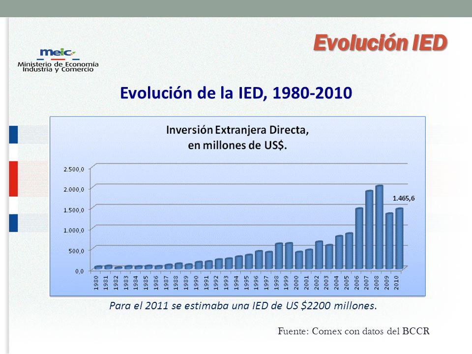 Para el 2011 se estimaba una IED de US $2200 millones.